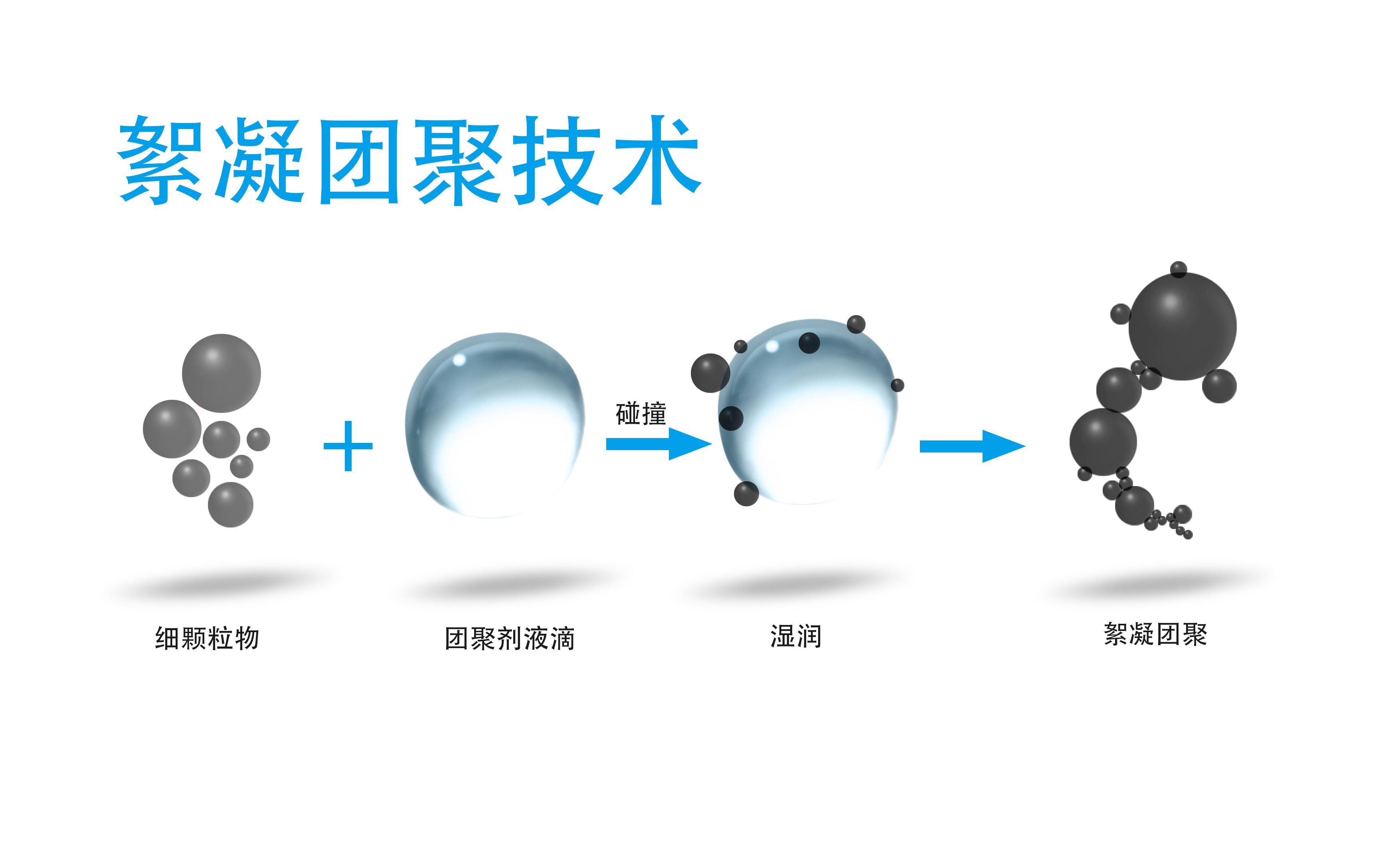 絮凝团聚技术0.jpg