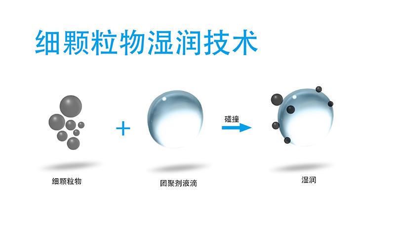 润湿技术.jpg